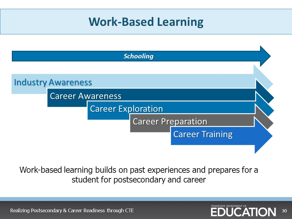 Work-Based Learning Industry Awareness Career Awareness