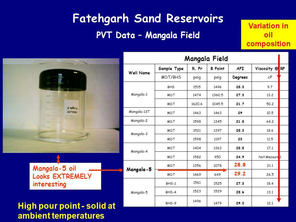 Fatehgarh Sand Reservoirs