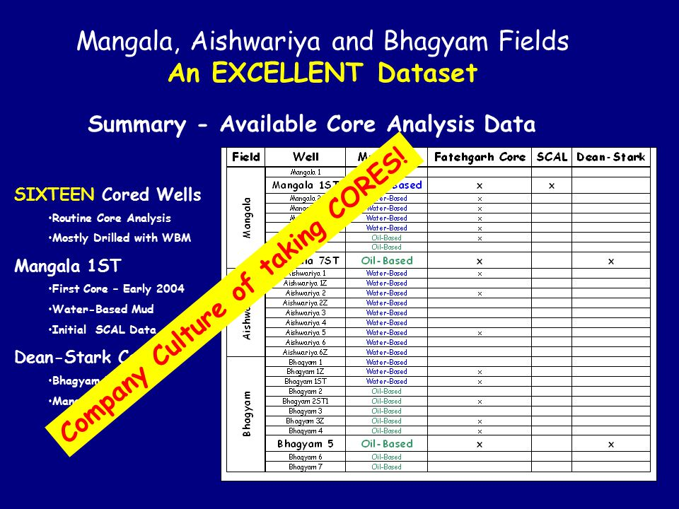 Mangala, Aishwariya and Bhagyam Fields An EXCELLENT Dataset