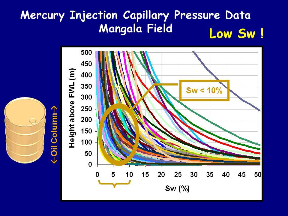 Mercury Injection Capillary Pressure Data Mangala Field