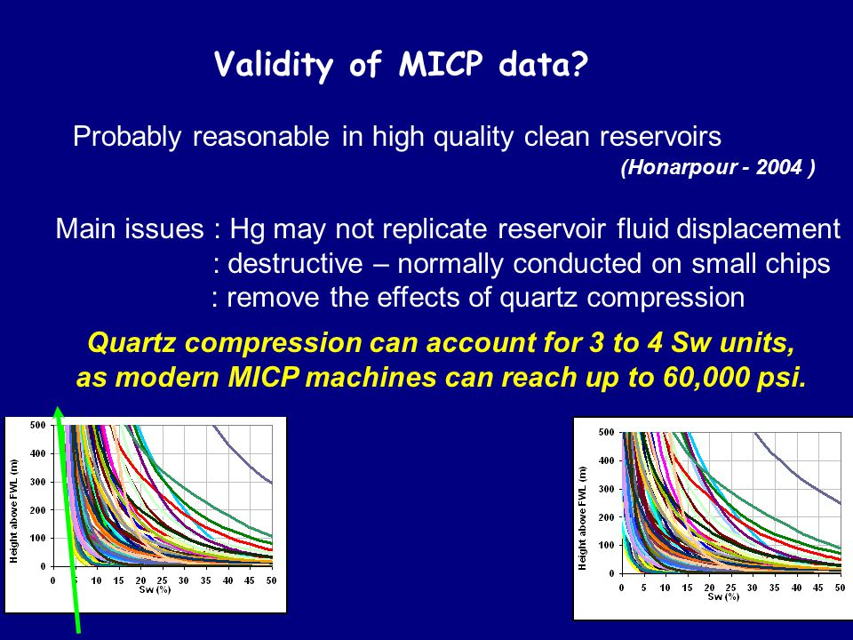 Validity of MICP data Probably reasonable in high quality clean reservoirs. (Honarpour - 2004 )
