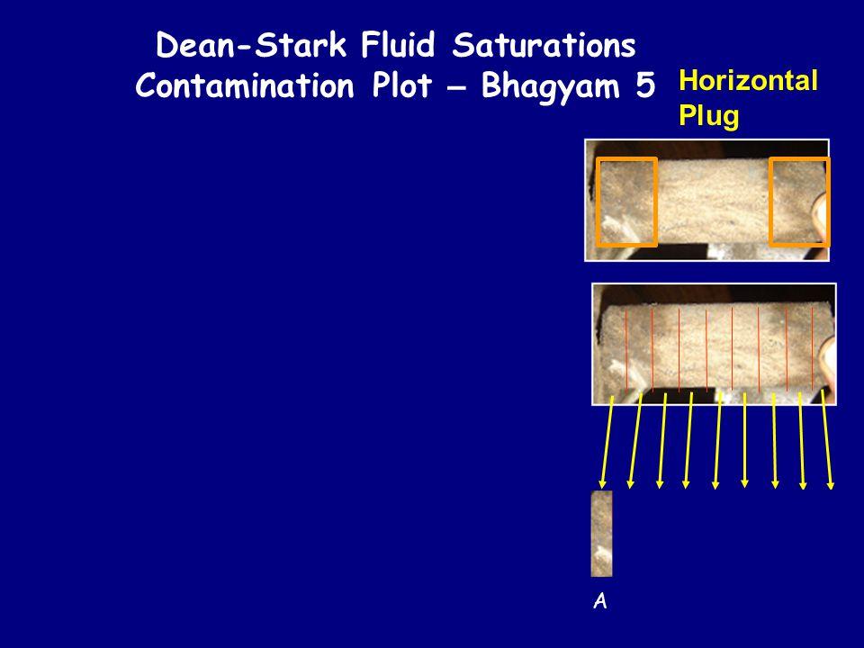 Dean-Stark Fluid Saturations Contamination Plot – Bhagyam 5