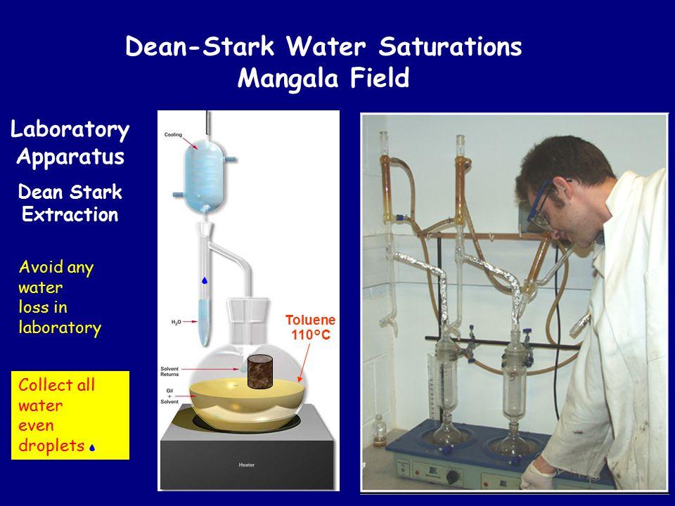 Dean-Stark Water Saturations Mangala Field