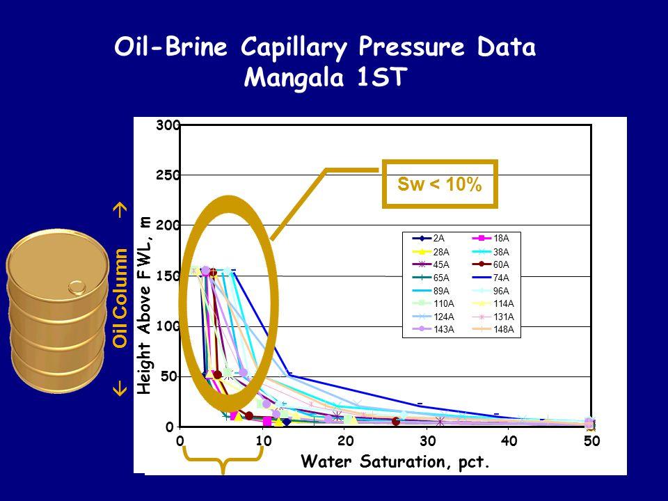 Oil-Brine Capillary Pressure Data Mangala 1ST