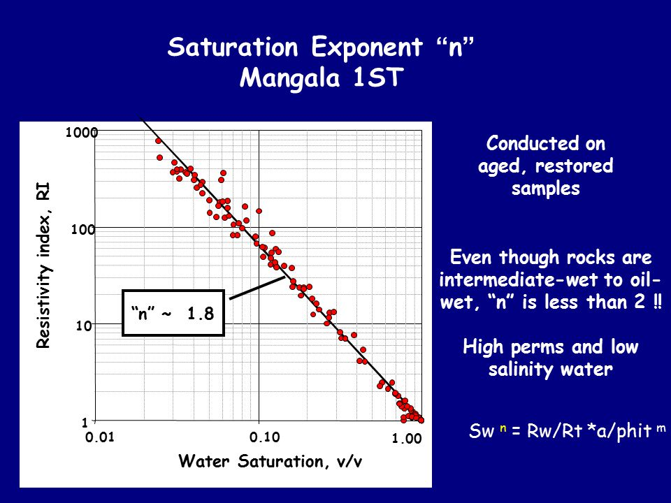 Saturation Exponent n Mangala 1ST