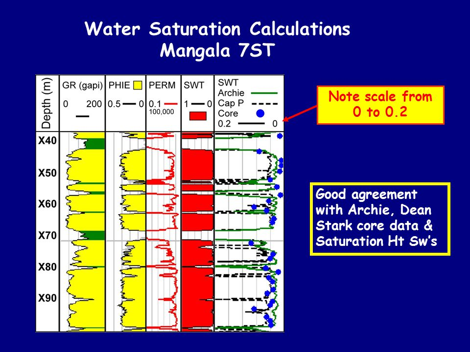 Water Saturation Calculations Mangala 7ST
