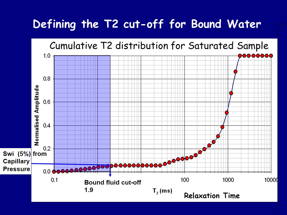 Defining the T2 cut-off for Bound Water
