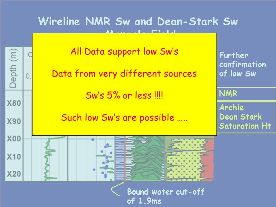 Wireline NMR Sw and Dean-Stark Sw Mangala Field