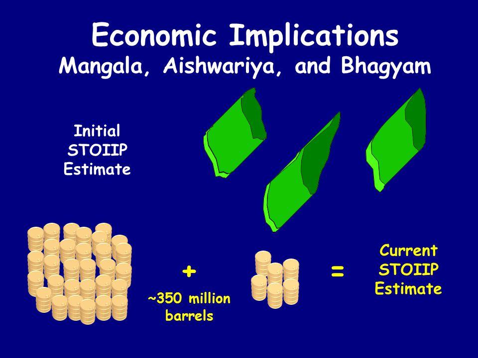 Economic Implications Mangala, Aishwariya, and Bhagyam