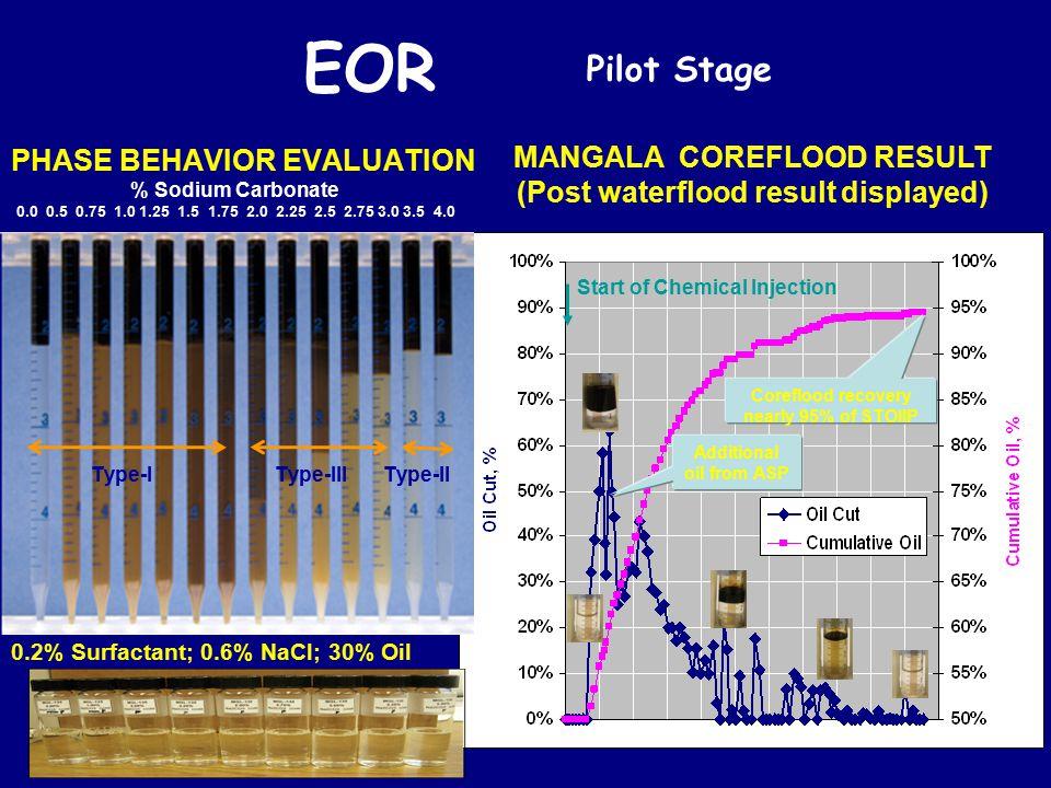 MANGALA COREFLOOD RESULT (Post waterflood result displayed)