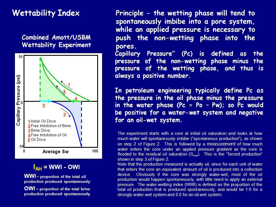 Wettability Index