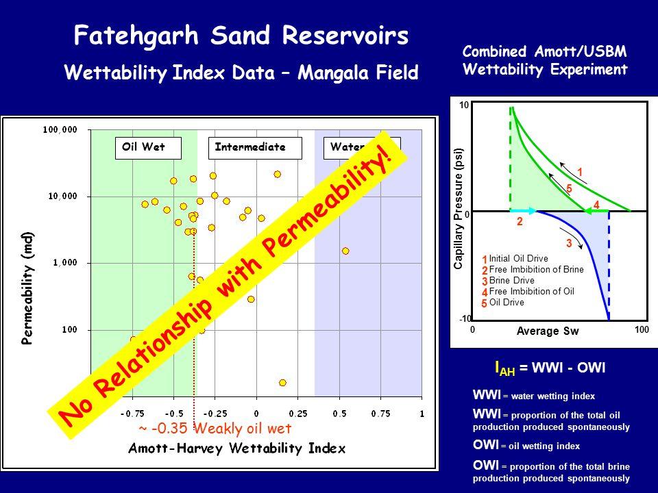 Fatehgarh Sand Reservoirs Wettability Index Data – Mangala Field