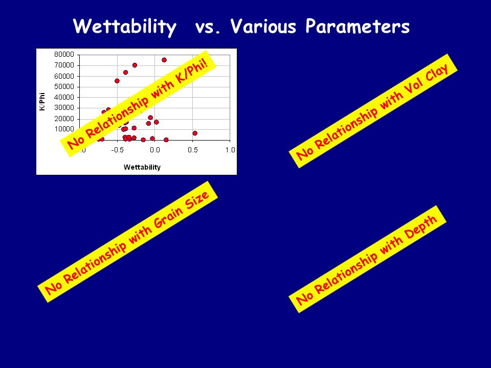 Wettability vs. Various Parameters