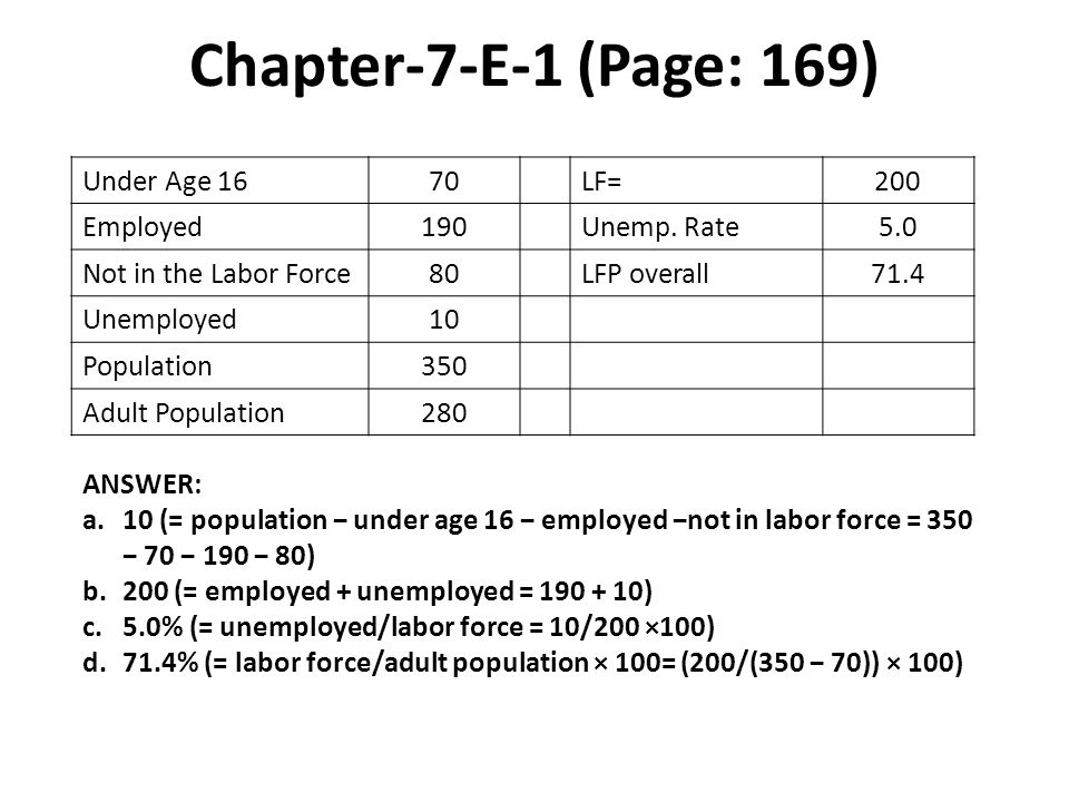 Chapter-7-E-1 (Page: 169) Under Age 16 70 LF= 200 Employed 190