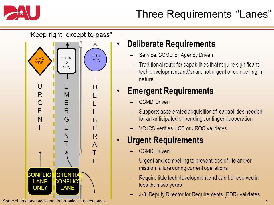 (format in JCIDS Manual)