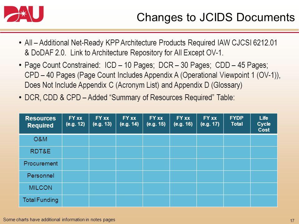 JCIDS Alternate Document Formats