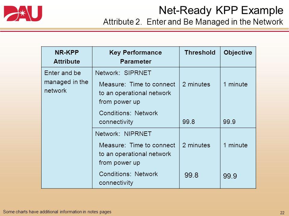 Key Performance Parameter