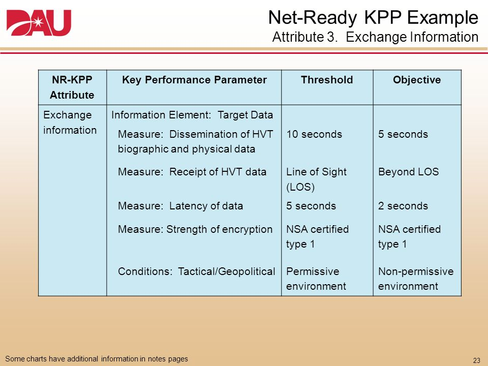 Required Architecture Data To Support the Net-Ready KPP