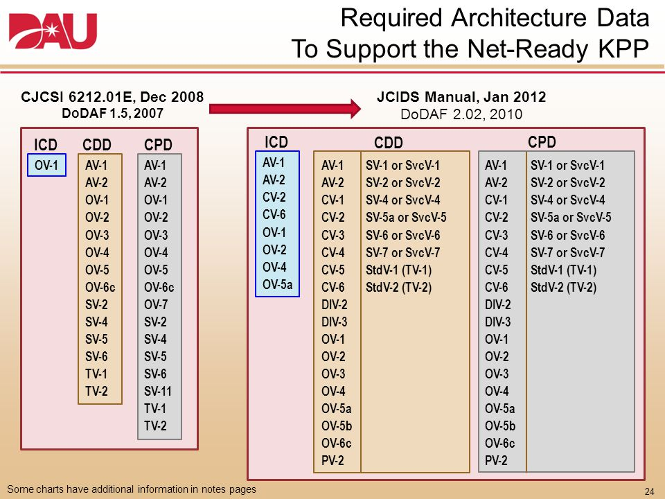 Required Architecture Data To Support the Net-Ready KPP (con't)