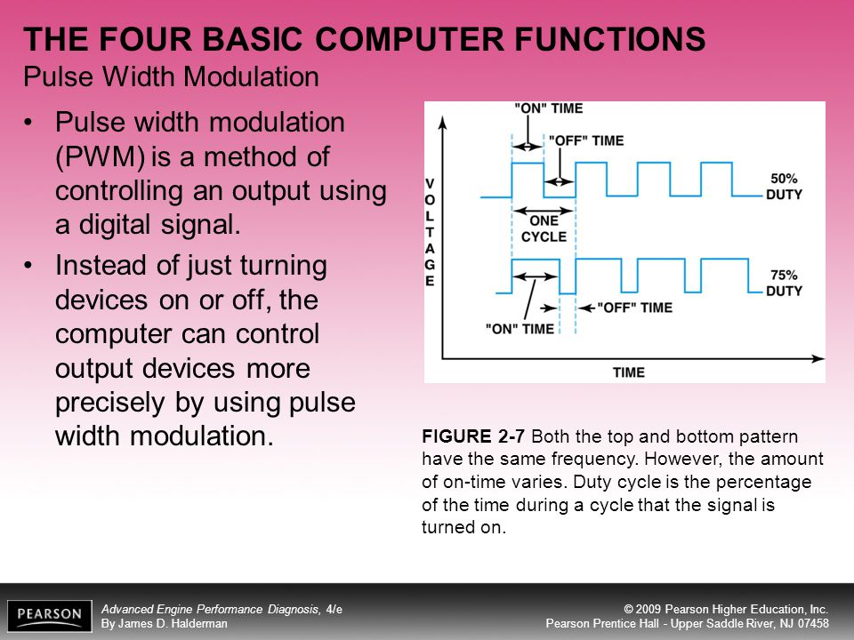 THE FOUR BASIC COMPUTER FUNCTIONS Pulse Width Modulation