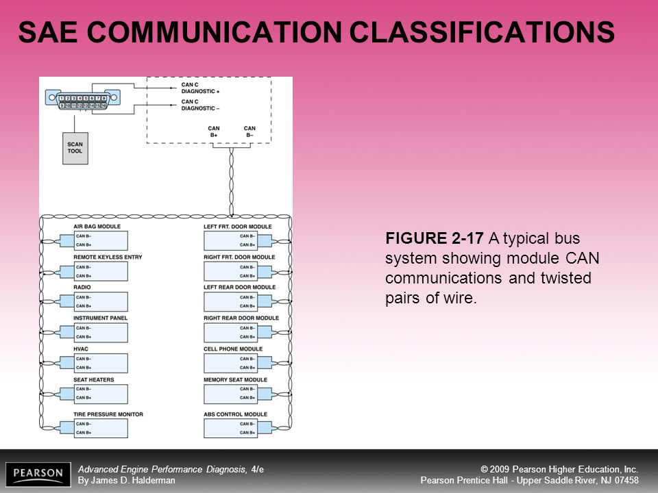 SAE COMMUNICATION CLASSIFICATIONS