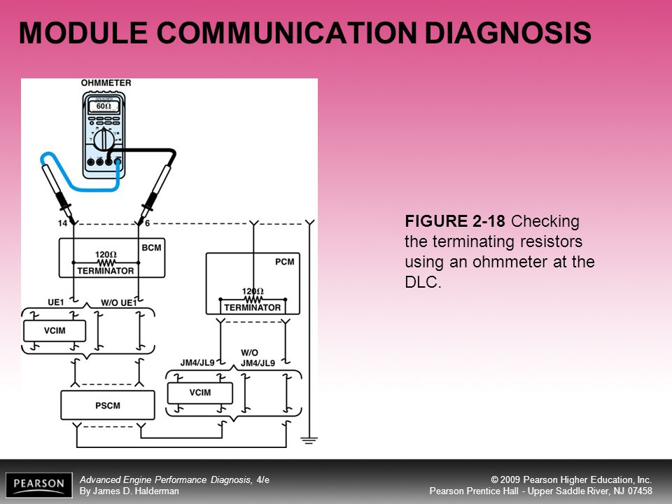 MODULE COMMUNICATION DIAGNOSIS