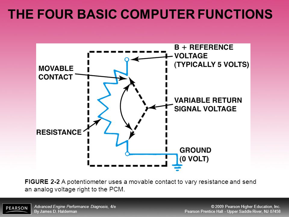 THE FOUR BASIC COMPUTER FUNCTIONS