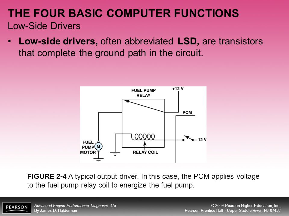 THE FOUR BASIC COMPUTER FUNCTIONS Low-Side Drivers