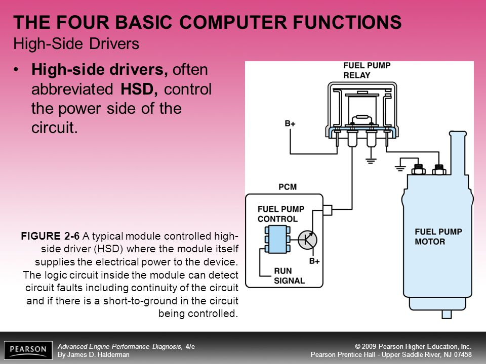 THE FOUR BASIC COMPUTER FUNCTIONS High-Side Drivers