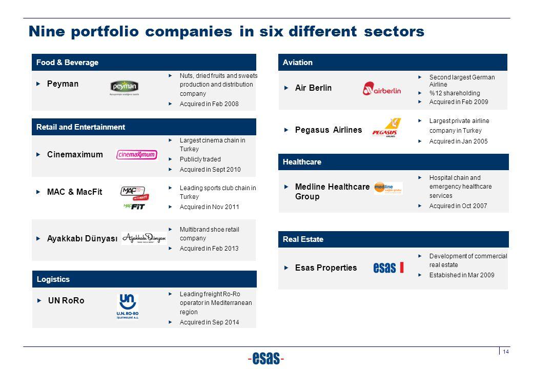 Nine portfolio companies in six different sectors