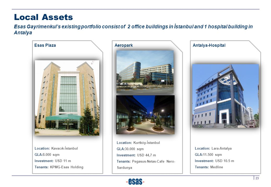 Local Assets Esas Gayrimenkul's existing portfolio consist of 2 office buildings in İstanbul and 1 hospital building in Antalya.