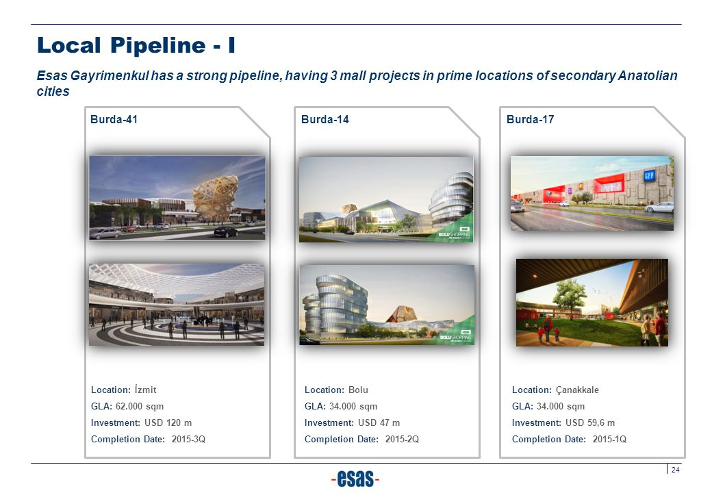 Local Pipeline - I Esas Gayrimenkul has a strong pipeline, having 3 mall projects in prime locations of secondary Anatolian cities.