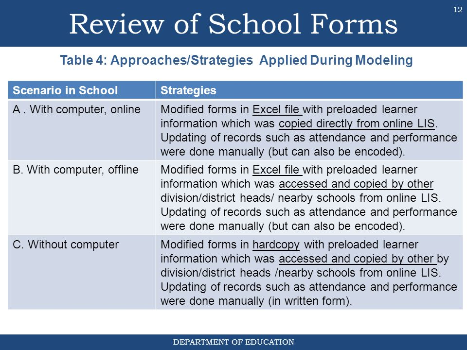 Review of School Forms Table 4: Approaches/Strategies Applied During Modeling. Scenario in School.
