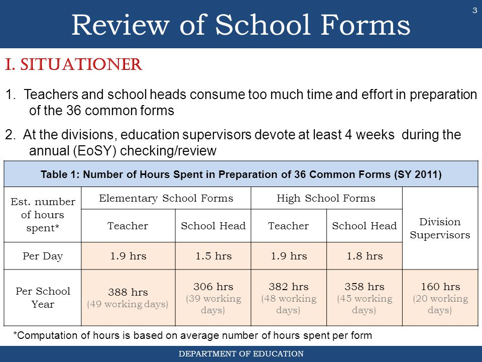 Review of School Forms I. SITUATIONer