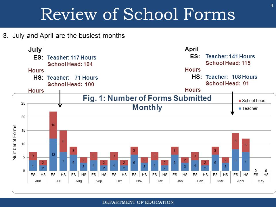 Fig. 1: Number of Forms Submitted Monthly