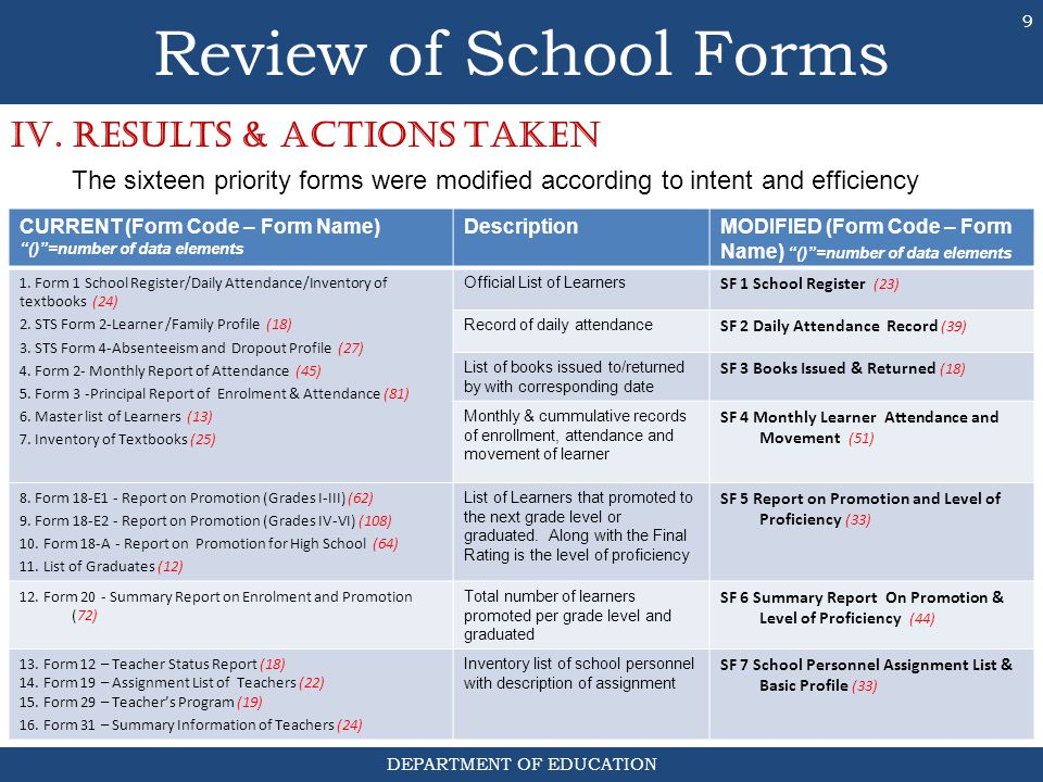 Review of School Forms IV. Results & ACTIONS TAKEN
