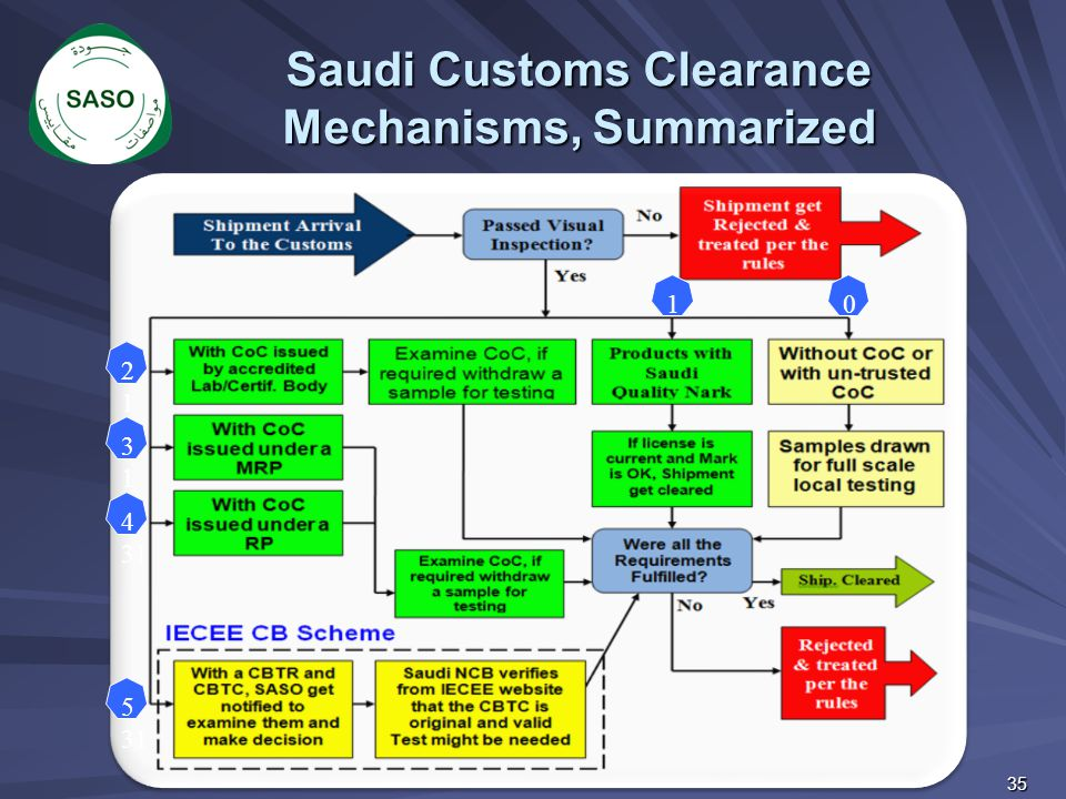 Saudi Customs Clearance Mechanisms, Summarized