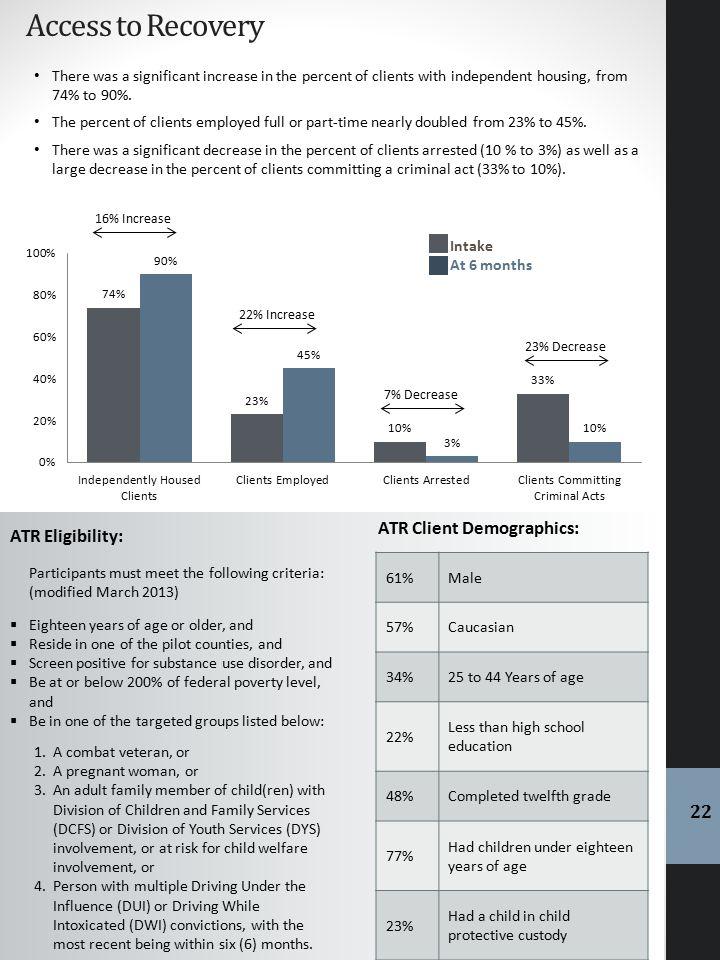 Access to Recovery ATR Client Demographics: ATR Eligibility: 22