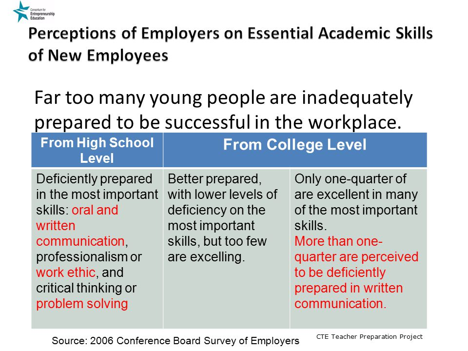 Perceptions of Employers on Essential Academic Skills of New Employees