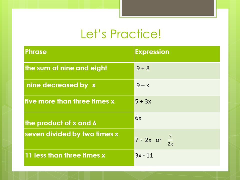Let's Practice! Phrase Expression the sum of nine and eight 9 + 8