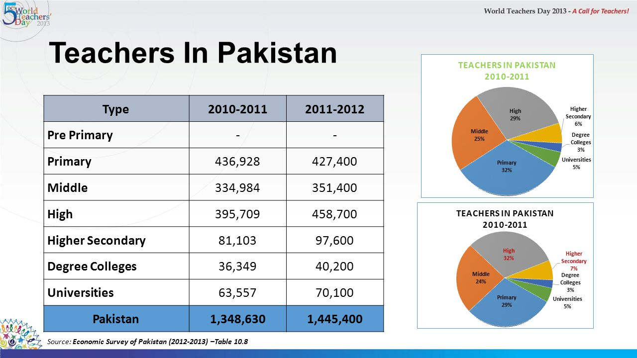 Teachers In Pakistan Type 2010-2011 2011-2012 Pre Primary - Primary