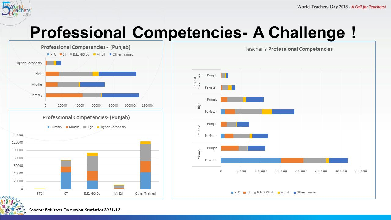 Professional Competencies- A Challenge !