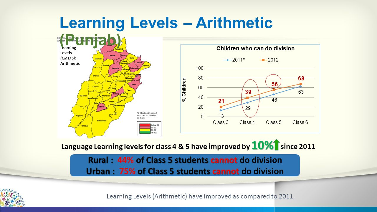 Learning Levels – Arithmetic (Punjab)