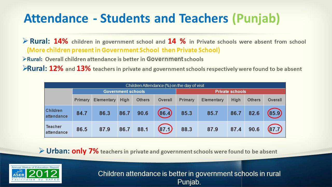 Attendance - Students and Teachers (Punjab)