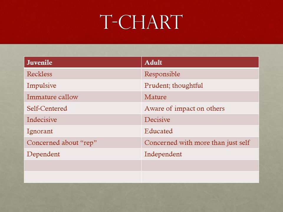 T-Chart Juvenile Adult Reckless Responsible Impulsive