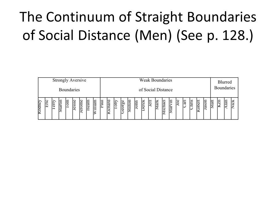 The Continuum of Straight Boundaries of Social Distance (Men) (See p