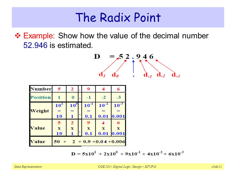 The Radix Point Example: Show how the value of the decimal number 52.946 is estimated.