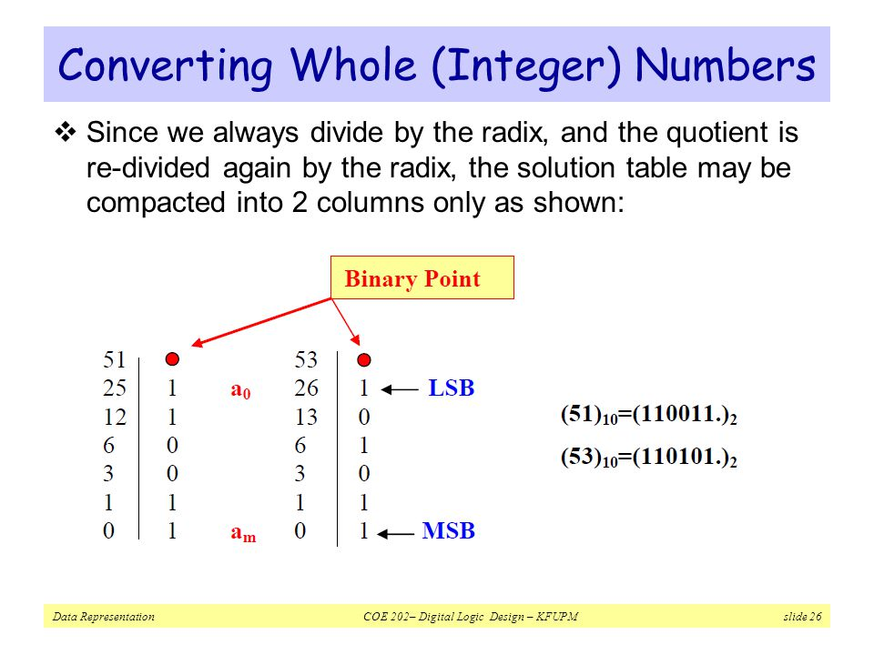 Converting Whole (Integer) Numbers