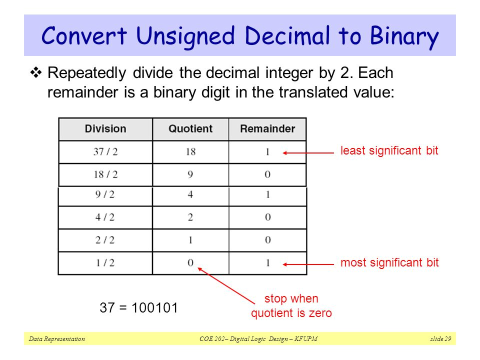 Convert Unsigned Decimal to Binary