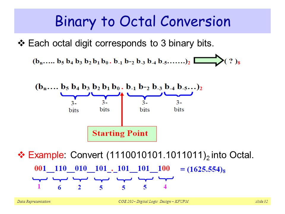 Binary to Octal Conversion